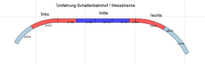 Gleisplan_Messstrecke_Rueckmelder